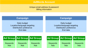 adwords good campaign structure