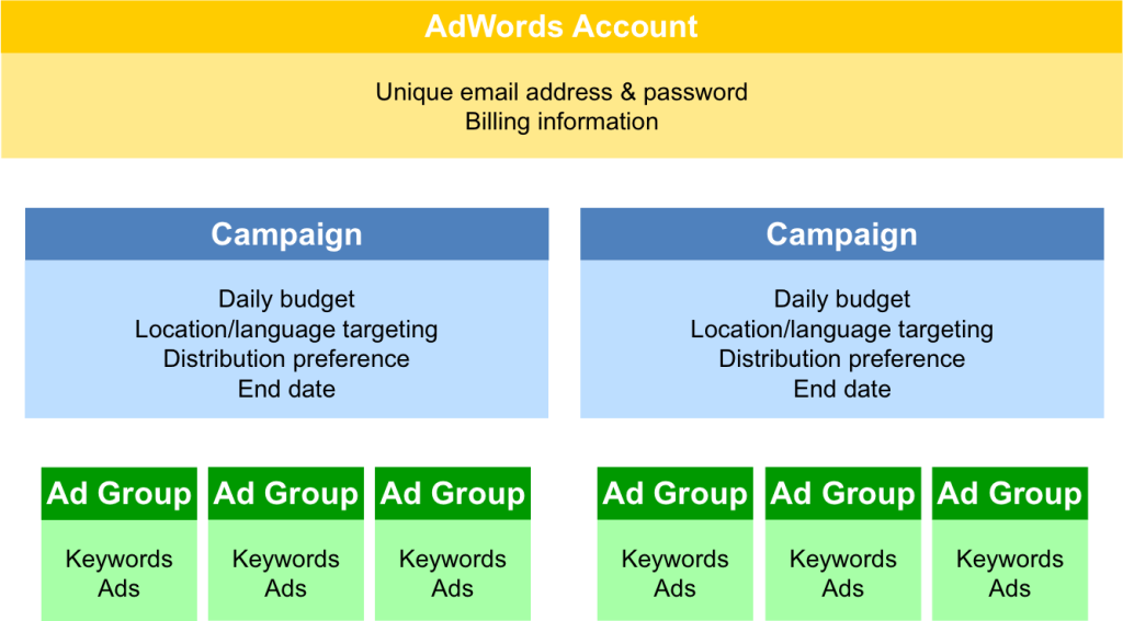 campaign structure adwords