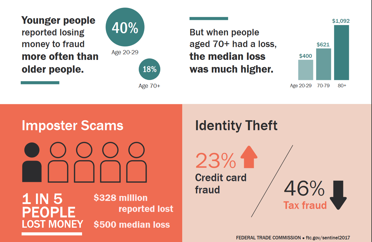 scams with young people making money online