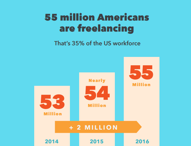 us workfoce working and earning as freelancer
