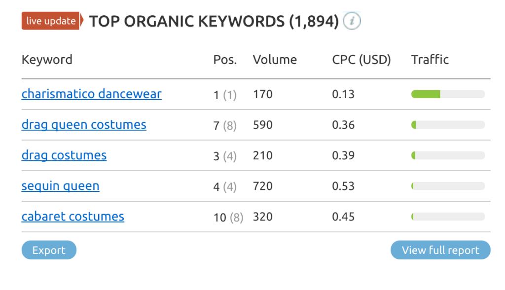 SEMRush organic keywords
