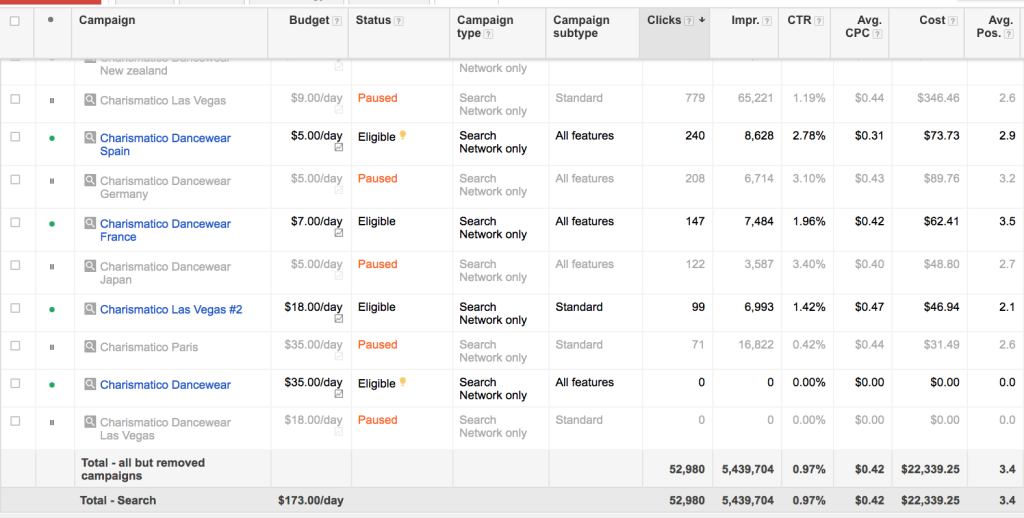adwords spending case study