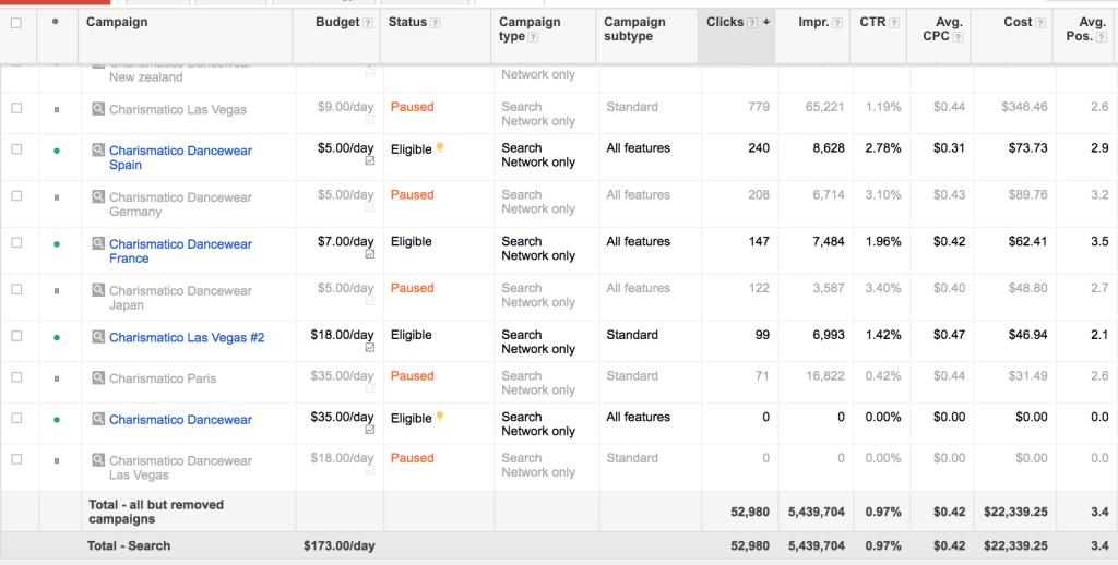 adwords spending case study