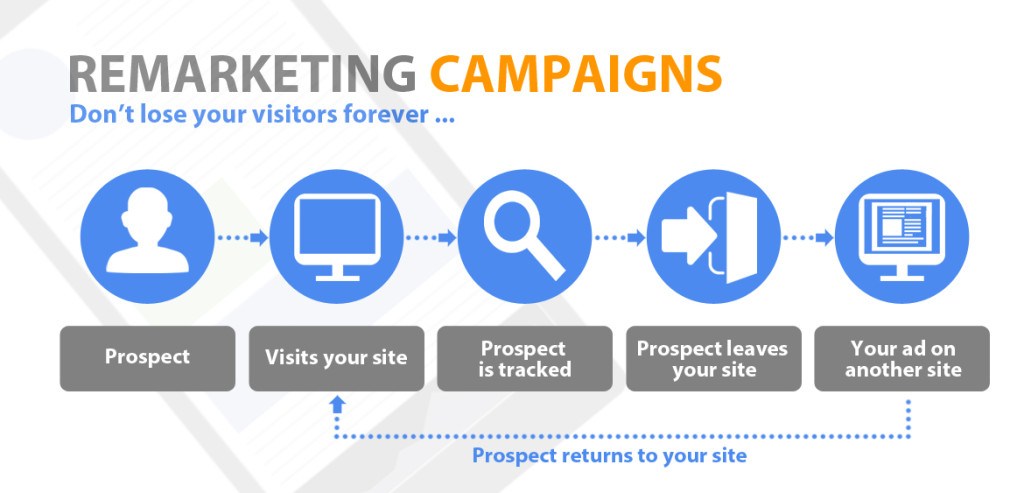 re-marketing campaigns