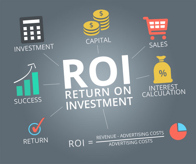 Image result for ROI