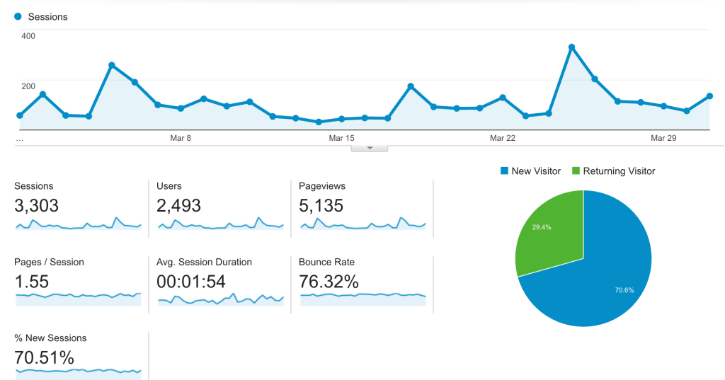 traffic stats for march 2016
