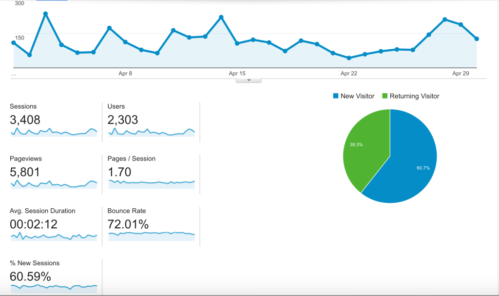 google analytics aliraza.co