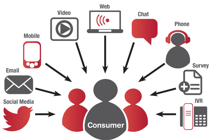 consumer engagement channels