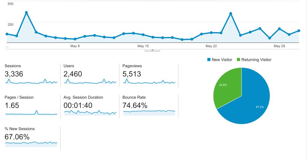 may 2016 aliraza.co traffic stats
