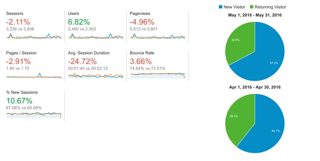 may 2016 aliraza.co traffic stats comparison