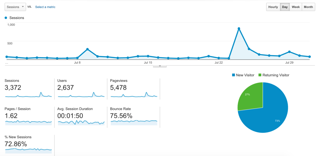ali raza.co traffic stats