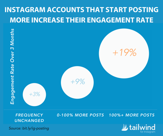 Source:https://blog.tailwindapp.com/how-often-should-i-post-to-instagram-at-least-once-per-day/