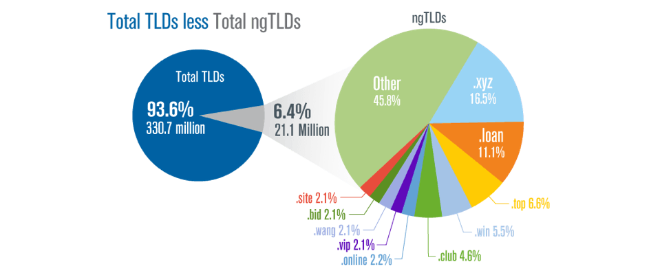 total tld's domain extensions