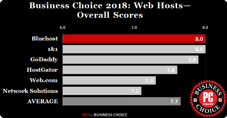 BlueHost Winning Business Choice Award 2018 - PCMag