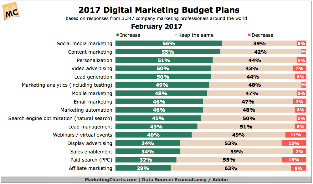marketing charts online spending data