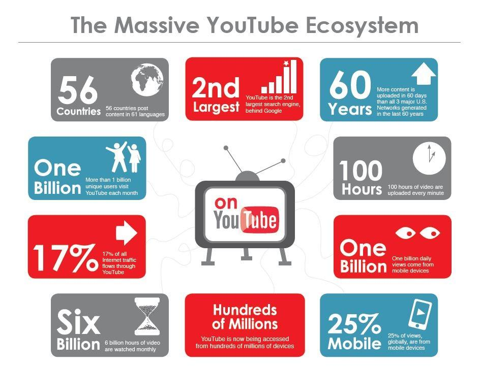 youtube marketing stats
