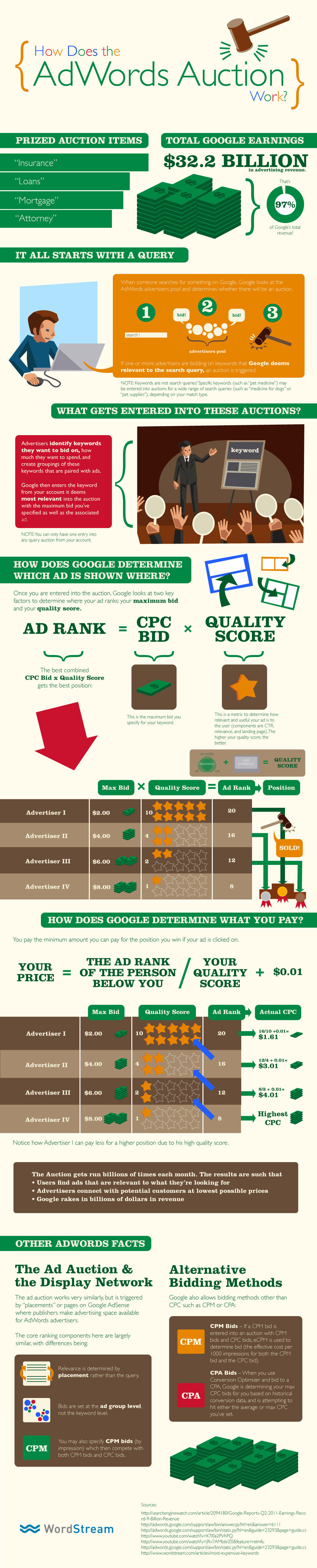 Google ads bidding auction